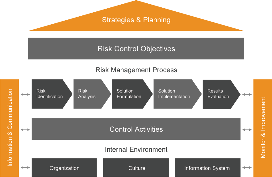 internal control and risk evaluation Is risk management part of internal control or is it the other way around  between internal control and risk management  risk identification and assessment .